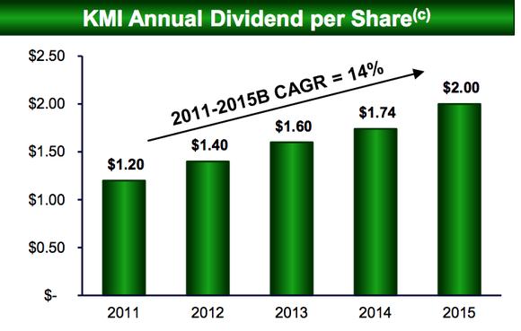 kmi-dividend_large